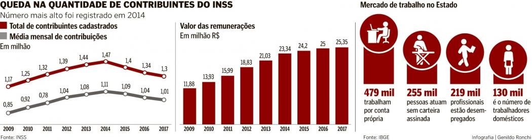 Queda na quantidade de contribuintes do INSS. Crédito: Genildo Ronchi
