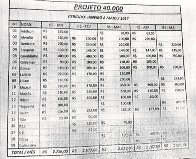 Planilha mostra valores que funcionários descontavam para Geraldinho Feu Rosa  . Crédito: Reprodução