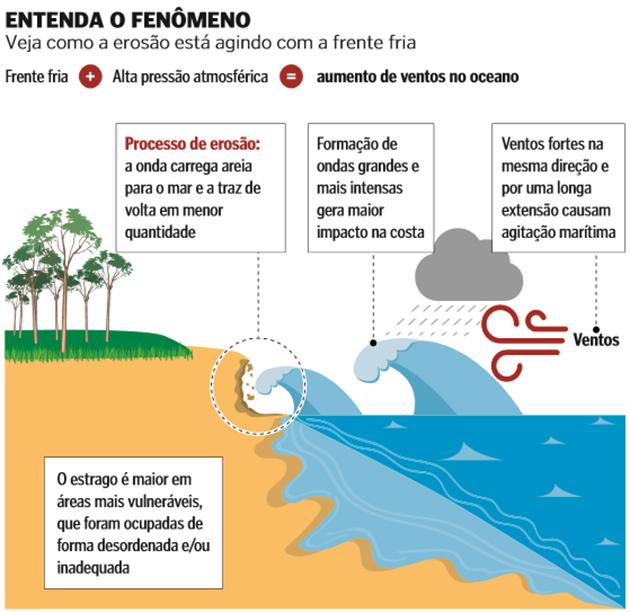 Entenda o fenômeno da erosão. Crédito: Infografia | Marcelo Franco